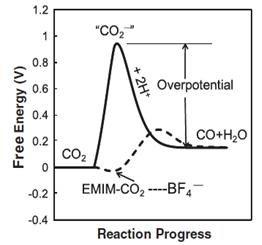 ARPA-E | Dioxide Materials (OPEN 2012)