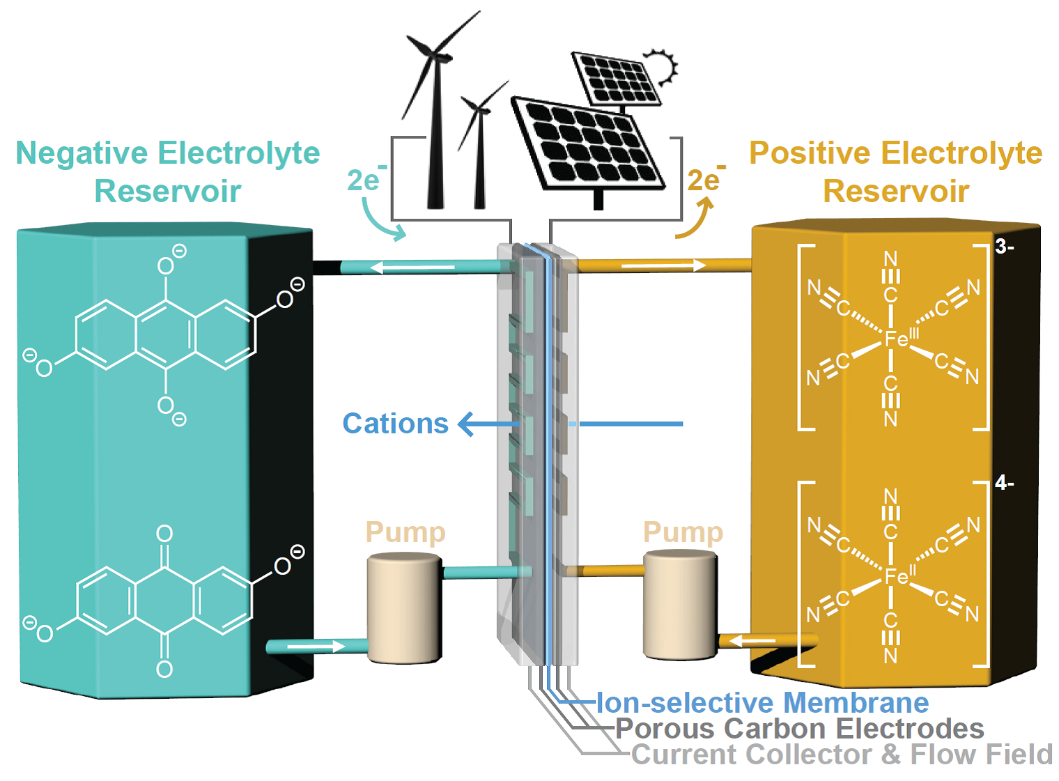 Harvard Flow Battery