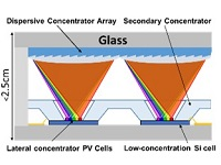 Arpa E Integrated Micro Optical Concentrator Photovoltaics