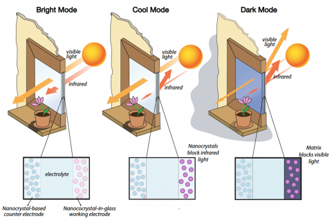 Image of Smart Window Coatings diagram from an ARPA-E Project
